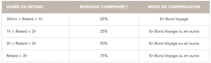 Garantie ponctualité SNCF