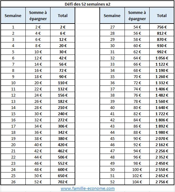 Economiser 52 semaines double